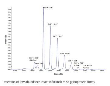detection low abundance intact infliximab mab glycoprotein forms