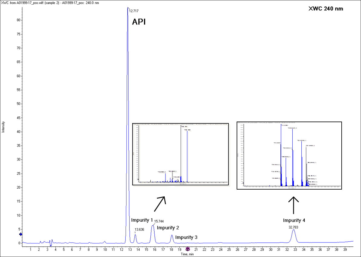 Impurity Profiling